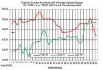 Heiz�lpreise-Trend: Heiz�lpreise starten steigend in den Februar
