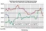 Heizölpreise-Trend: Heizölpreise  auch am Dienstag im Rückwärtsgang