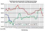 Heizölpreise-Trend: Heizölpreise zur Wochenmitte leicht steigend