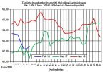 Heizölpreise-Trend: Heizölpreise fallen dank einem neuen Ölförderrekord in den USA
