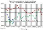 Heizölpreise-Trend: Heizölpreise weiter im Abwärtsmodus