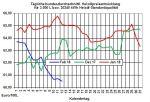Heizölpreise-Trend: Jetzt günstige Heizölpreise zum Einkauf nutzen