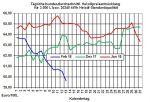 Heizölpreise: Heizölpreise fallen den dritten Tag in Folge