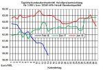 Heizölpreise: Heizölpreisrückgang vorerst gestoppt