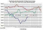 Heizölpreise: Erneuter Ölpreisrückgang lässt auch heute die Heizölpreise wieder leicht  fallen