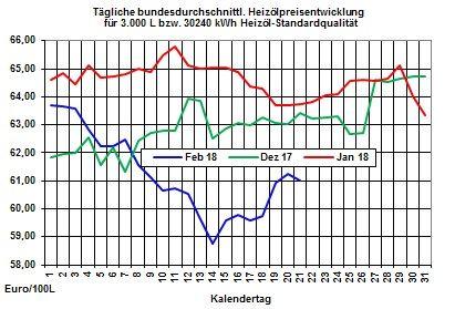 Heizölpreise: US-Zinspolitik schwächt Euro weiter und lässt Heizölpreise steigen