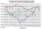 Heizölpreise: Bullische Rohölpreise ziehen Heizölpreise mit in die Höhe