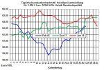 Heizölpreise: Mengendruck auf Rohölpreise lässt zur Wochenmitte die Heizölpreise fallen