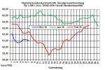 Heizölpreise: Neuer Rekord bei der US-Rohölförderung hält Ölpreise unter Druck