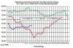 Heizölpreise-Trend: Schwacher Rohölpreis und starker Euro lassen Heizölpreise zur Wochenmitte fallen