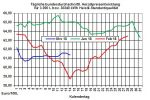 Heizölpreise-Trend: Bei ruhigem Handel Heizölpreise seitwärts