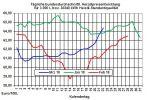 Heizölpreise-Trend: Heizölpreise steigen auf 10-Wochenhoch