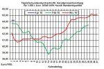 Heizölpreise: Heizölpreise starten nach langem Osterwochende fallend