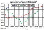 Heizölpreise: Unerwartet gefallene US-Öllagerbestände stabilisieren die Ölpreise