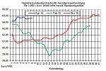 Heizölpreise: Heizölpreise in ruhigem Fahrwasser in die neue Woche
