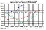 Heizölpreise-Trend: Fundamentaldaten des Ölmarktes rücker wieder in den Mittelpunkt