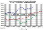 Heizölpreise-Trend: Heizölpreise legen zur Wochenmitte kleine Verschnaufpause ein