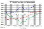 Heizölpreise-Trend: Anhaltende Euroschwäche lässt Rohölpreise und Heizölpreise wieder steigen