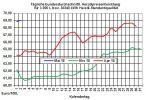 Heizölpreise-Trend: Heizölpreise starten fallend in den Mai