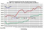 Heizölpreise-Trend: Preisanstieg bei den Heizölpreisen geht weiter