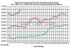 Heizölpreise-Trend: Heizölpreise auf 3,5-Jahreshoch