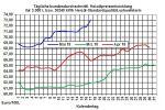Heizölpreise-Trend: Heizölpreise auf höchsten Stand seit exakt 4 Jahren