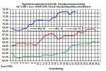 Heizölpreise-Trend: Heizölpreise heute mit Aufwärtstrend