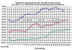 Heizölpreise-Trend: Preisverfall bei den Heizölpreisen vorerst gestoppt