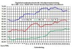 Heizölpreise-Trend: Starker Anstieg der Rohölpreise zieht Heizölpreise nach