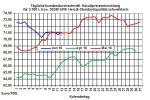 Heizölpreise-Trend: Brentölpreis unter Druck - Heizölpreise fallen
