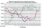 Heizölpreise-Trend: Heizölpreise weiter mit wenig Bewegung