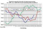 Heizölpreise-Trend: Heizölpreise leicht steigend - fallende US-Öllagerbestände treiben Rohölpreise weiter in die Höhe