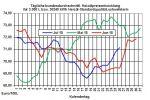 Heizölpreise-Trend: Knappes Ölangebot treibt Rohöl- und Heizölpreise weiter in die Höhe
