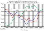 Heizölpreise-Trend: Zum Wochenstart leicht fallende Heizölpreise erwartet