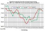 Heizölpreise-Trend: Heizölpreise starten fallend in den Monat August