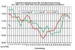 Heizölpreise-Trend: Starker Rohölpreisanstieg am gestrigen Tag lässt heute die Heizölpreise steigen