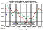 Heizölpreise-Trend: Steigende Rohölpreise und schwacher Euro lassen auch heute die Heizölpreise steigen