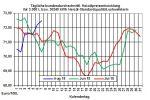 Heizölpreise-Trend: US-Sanktionen gegenüber dem Iran belasten Rohöl- und Heizölpreise