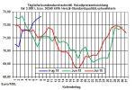 Heizölpreise-Trend: Niedrigerer Rückgang der US-Öllagerbestände als erwartet setzt Öl- und Heizölpreise unter Druck