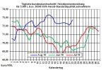 Heizölpreise-Trend: Brentölpreis auf neuem Monatshoch - Heizölpreise steigend