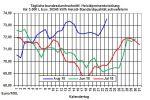 Heizölpreise-Trend: Starker Rohölpreis treibt Heizölpreise auf Jahreshoch