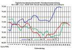 Heizölpreise-Trend: Brentpreis und Euro mit kleiner Verschnaufpause