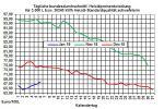 Heizölpreise-Trend: Ölpreise bleiben weiter auf Erholungskurs