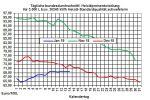 Heizölpreise-Trend: Brentrohölpreis fällt unter die Marke von 60 USD/Barrel