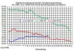 Heizölpreise-Trend: Brentrohölpreis seit Jahresanfang um 16,5 % gestiegen