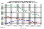 Heiz�lpreise-Trend: Heiz�lpreise zeigen sich zum Wochenstart schw�cher