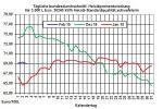 Heizölpreise-Trend: Heizölpreise zum Wochenstart im Aufwärtsmodus