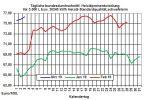 Heizölpreise-Trend: Schwache US-Konjunkturdaten lassen Heizölpreise fallen