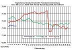 Heizölpreise aktuell: Schwache Rohölpreise lassen zum Wochenstart die Heizölpreise fallen