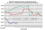 Aktuelle Heizölpreise: Nach langem Wochenende Heizölpreise leicht steigend erwartet